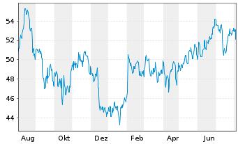 Chart Fastenal Co.   - 1 Jahr