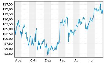 Chart Fiserv Inc. - 1 Jahr