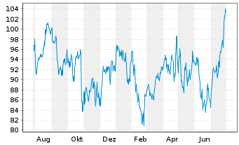 Chart Fiserv Inc. - 1 Year