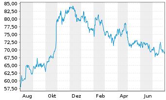 Chart Gilead Sciences Inc. - 1 Jahr