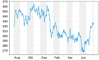 Chart Goldman Sachs Group Inc. - 1 Jahr