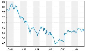 Chart Hasbro Inc. - 1 Jahr