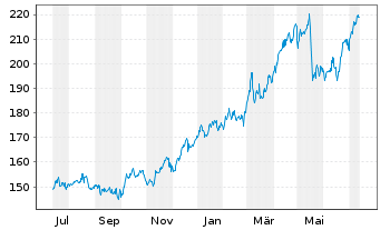 Chart Hershey Co., The - 1 Jahr