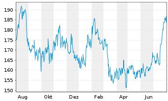 Chart Hunt (J.B.) Transport Svcs Inc - 1 Jahr