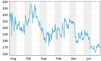 Chart Illumina Inc. - 1 Jahr
