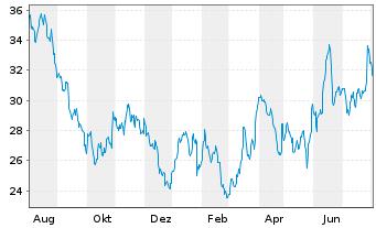 Chart Intel Corp. - 1 Jahr