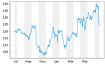 Chart Intl Business Machines Corp. - 1 Year