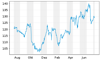 Chart Intl Business Machines Corp. - 1 Jahr