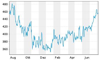 Chart Intuit Inc.    - 1 Jahr