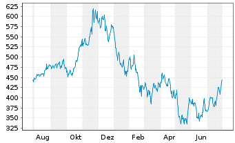 Chart Intuit Inc.    - 1 Year