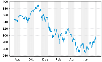 Chart iShs Tr.-Expand.Tech-Soft.Sec. - 1 Year