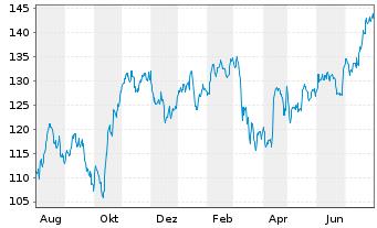 Chart JPMorgan Chase & Co. - 1 Jahr