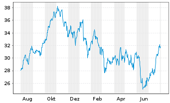 Chart Jefferies Financial Group Inc. - 1 Year