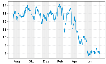 Chart Jetblue Airways Corp. - 1 Jahr