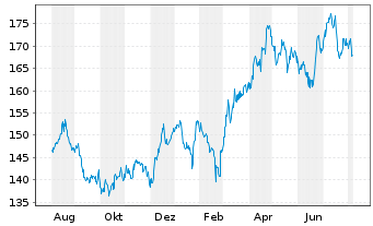 Chart Johnson&Johnson - 1 Jahr