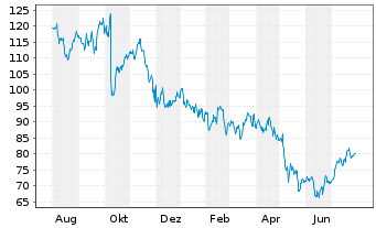 Chart j2 Global Inc. - 1 Year