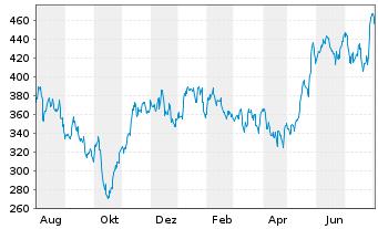 Chart Kla-Tencor Corp. - 1 Jahr