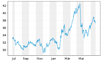Chart Kraft Heinz Co. - 1 Jahr