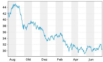 Chart LTC Properties Inc. - 1 Jahr