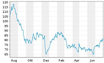 Chart Liberty Broadband Corp. Class A - 1 Jahr