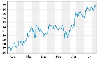 Chart Liberty Media Corp. Reg.Sh. C Braves Grp DL -,01 - 1 Jahr