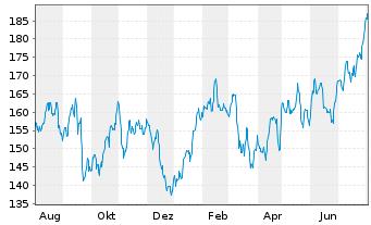 Chart Marriott International Inc. - 1 Jahr