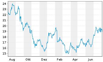 Chart Mattel Inc. - 1 Jahr