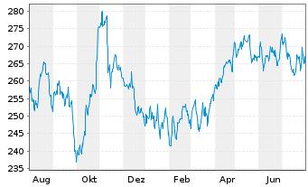 Chart McDonalds Corp. - 1 Jahr