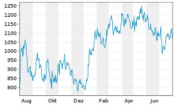 Chart Mercadolibre Inc. - 1 Jahr