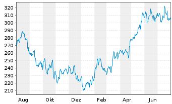 Chart Microsoft Corp. - 1 Jahr