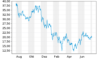 Chart Nio Inc. ADRs - 1 Year