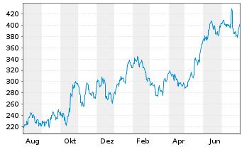 Chart Netflix.com Inc. - 1 Jahr