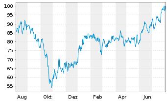 Chart NetEase Inc. - 1 Jahr
