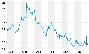 Chart NextGen Healthcare Inc. - 1 Jahr