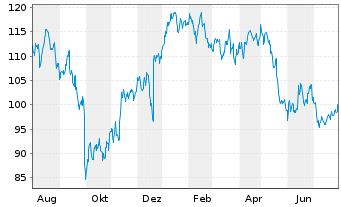 Chart NIKE Inc. - 1 Jahr