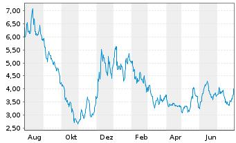 Chart Niu Technologies - 1 Jahr