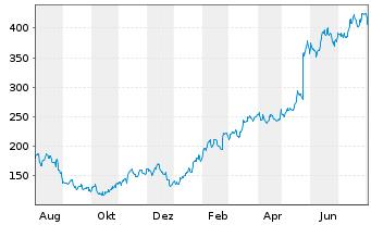 Chart Nvidia Corp. - 1 Jahr