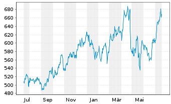 Chart O'Reilly Automotive Inc.[New] - 1 Jahr