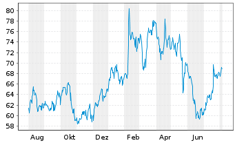 Chart Omnicom Group Inc. - 1 Year