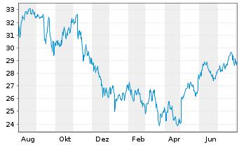 Chart Omega Healthcare Invest. Inc. - 1 Jahr