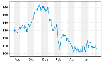 Chart Omnicell Inc. - 1 Jahr