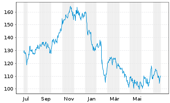 Chart Omnicell Inc. - 1 Year