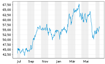 Chart Oneok Inc. (New) - 1 Jahr