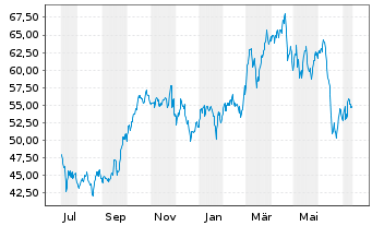 Chart Oneok Inc. - 1 Year