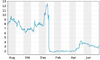 Chart Oramed Pharmaceuticals Inc. - 1 Jahr