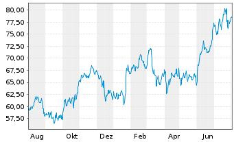 Chart Paccar Inc. - 1 Jahr
