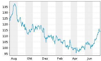 Chart Paychex Inc. - 1 Jahr