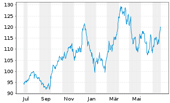Chart Paychex Inc. - 1 Year