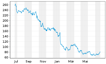 Chart PayPal Holdings Inc. - 1 Jahr
