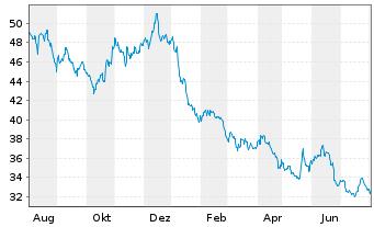Chart Pfizer Inc. - 1 Jahr